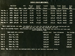 Bangor Police Department Fleet Statistics, 1954