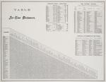p.4 Table of air line distances
